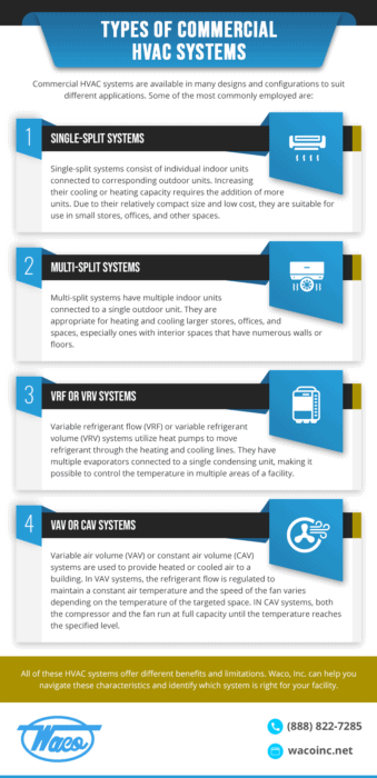 Infographic describing the types of commercial HVAC systems available